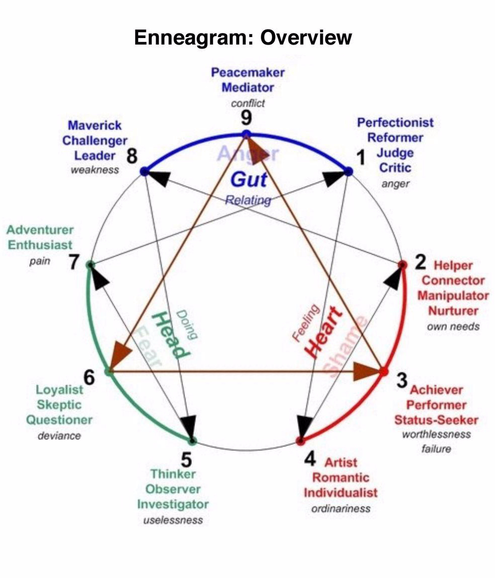 Enneagram-Type-Combinations4